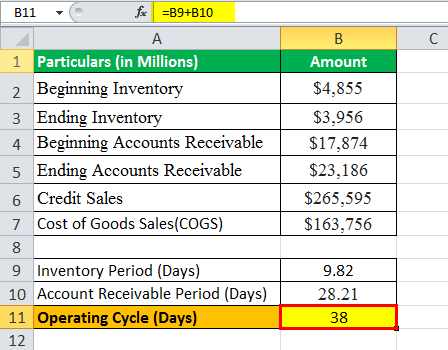 operating cycle formula eg2.4png
