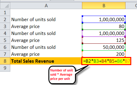 sales revenue 1