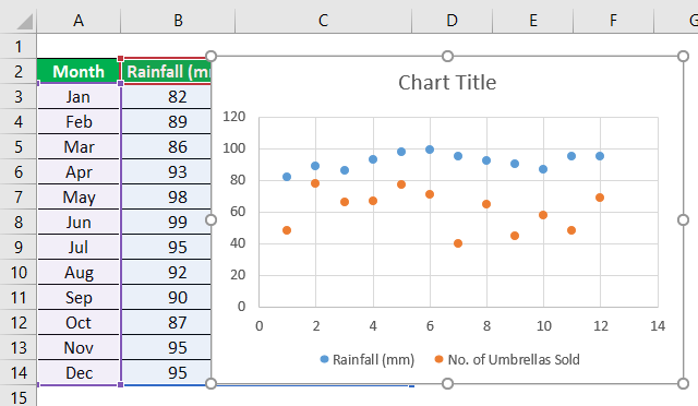 scatter chart step 3