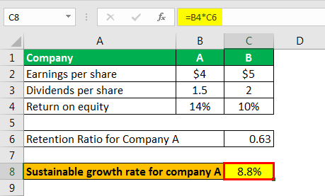sustainable growth rate formula example 1.5