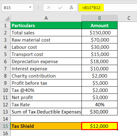 tax shield formula example 1.4