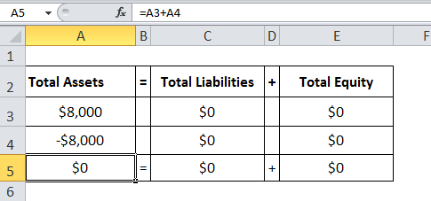 Accounting Equation Formula Calculation Accounting Formulas In Excel