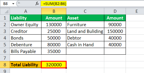 Balance Sheet Liabilities Eg2.1