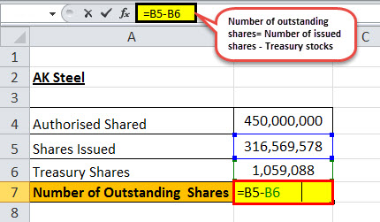 Common Stock Formula (Examples) | How to Calculate Common Stock?