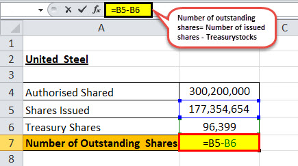outstanding shares example 3.1