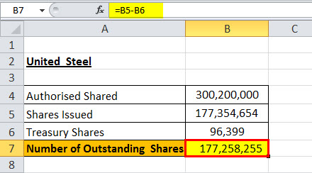 outstanding shares example 3.2