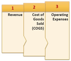 Components of Earnings Before Interest and Tax