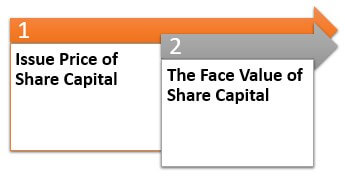 Components of Share Premium Account
