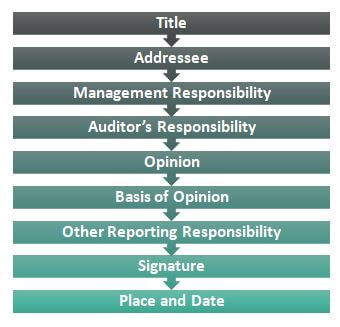 Contents of Audit report