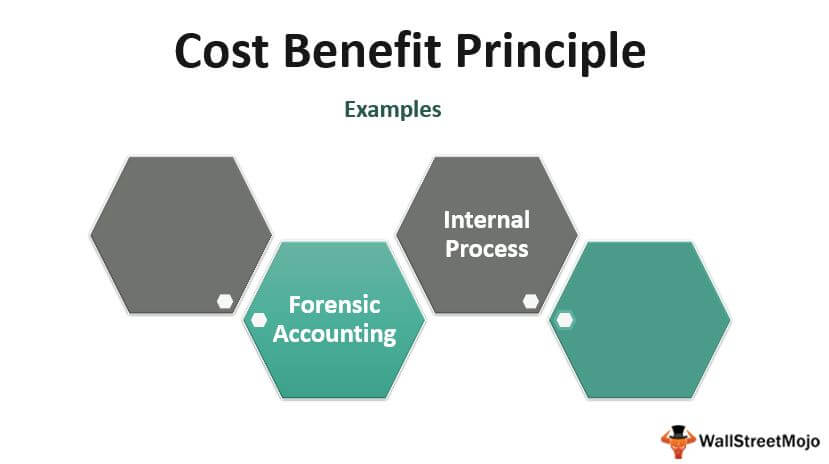 Cost Benefit_Principle