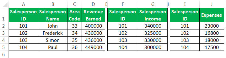 Data Model in Excel | How to Create Data Model from Excel Tables?