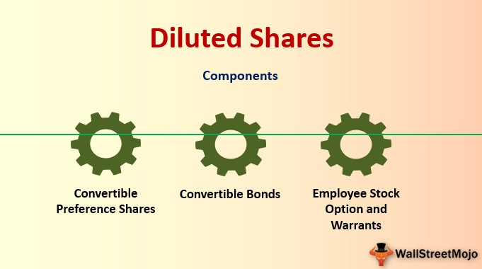 Diluted Shares