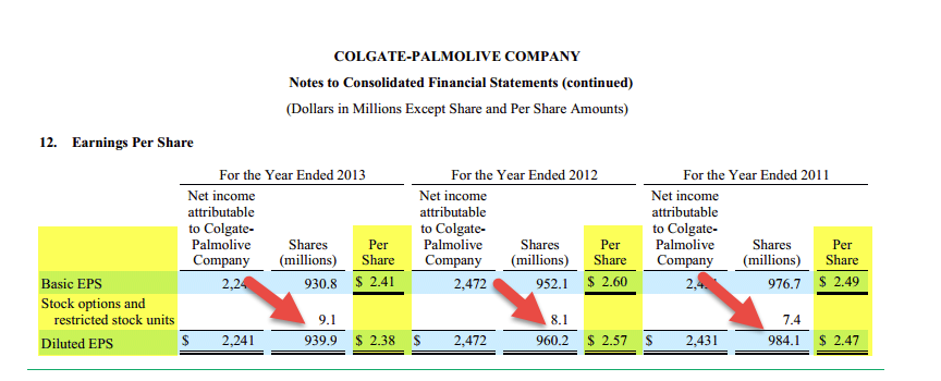 Diluted Shares Example