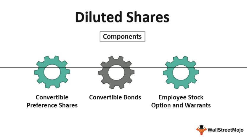 Diluted_Shares
