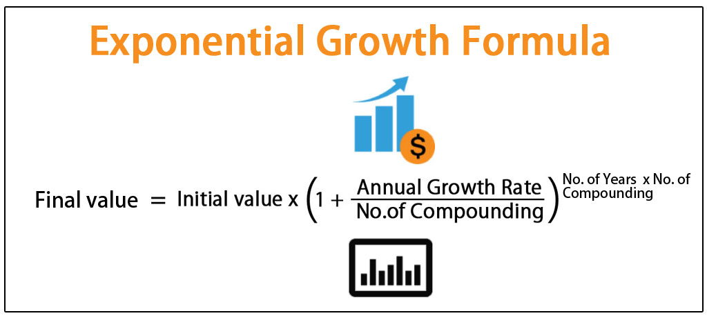 Exponential-Growth-Formula