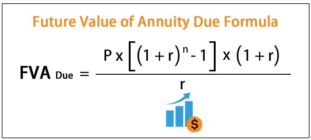 Future Value of Annuity Due Formula