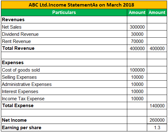 Income Statement Examples 1