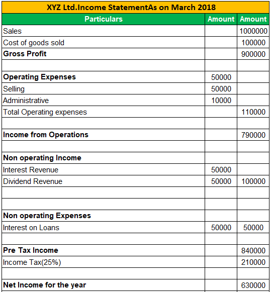 Income Statement Examples 2