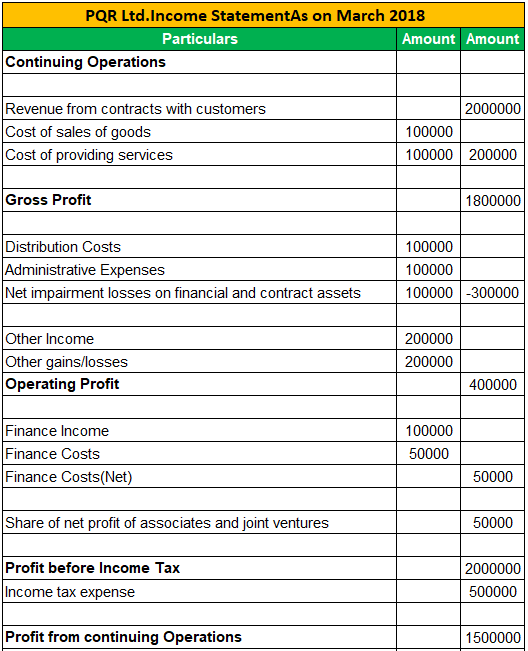Income Statement Examples 3