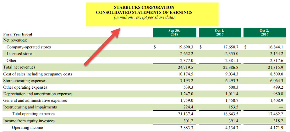 Income Statement Format - US companies