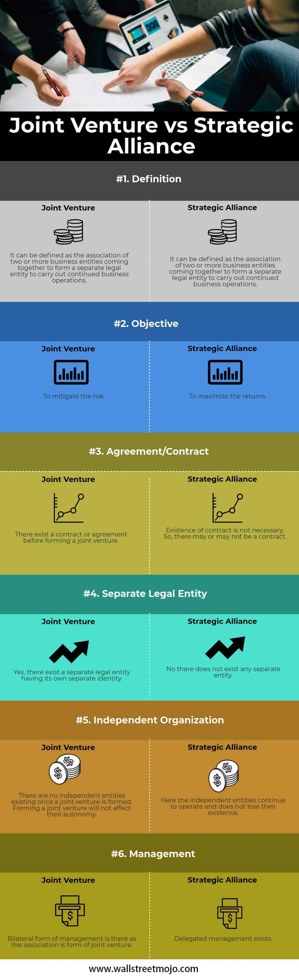 Joint-Venture-vs-Strategic-Alliance-info