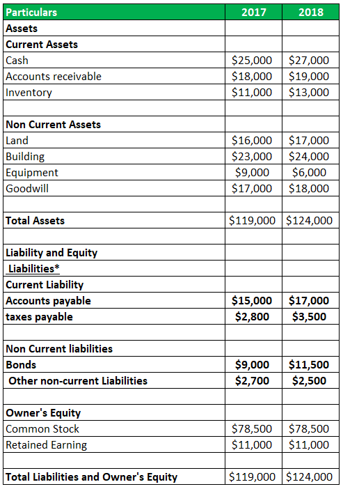 Balance sheet highlighting the Liabilities of S. G. Sports