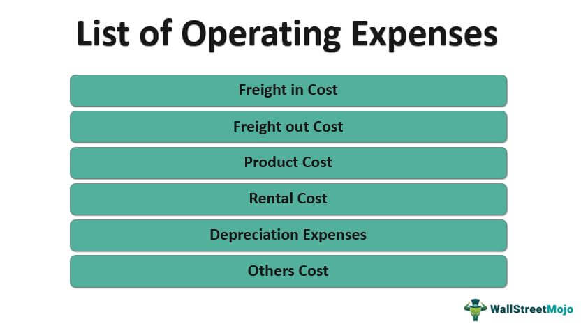 List of Operating_Expenses