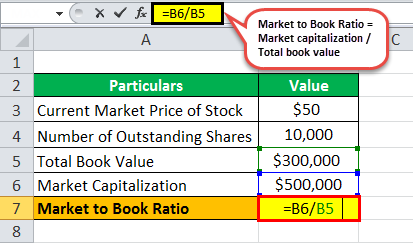 Market to Book Ratio Formula1.1png