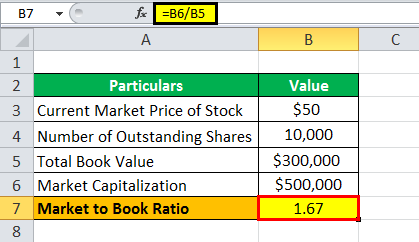 Market to Book Ratio Formula1.2png