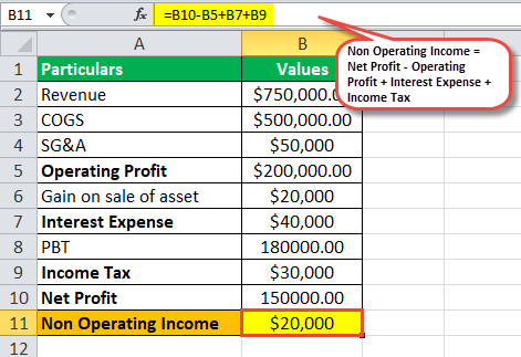 Non operating income example1