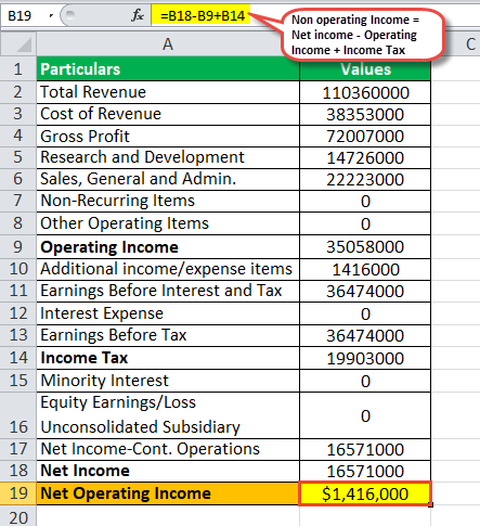 Non operating income example2