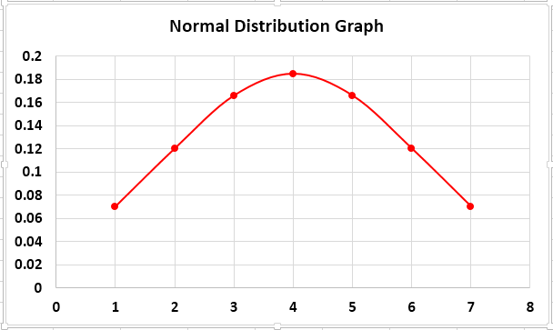 Normal Distribution graph Example 1-10