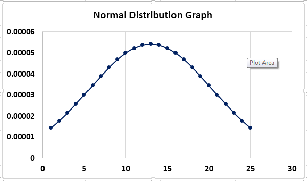 Normal Distribution graph Example 2-9