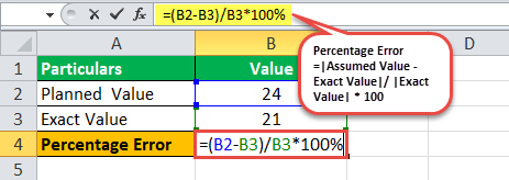 Percent Error industry Example 2.1