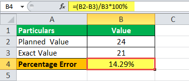 Percent Error industry Example 2.2
