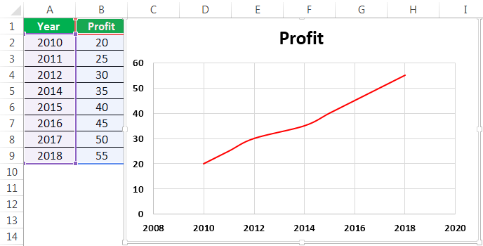 How to make a pareto chart in excel 2020 mac