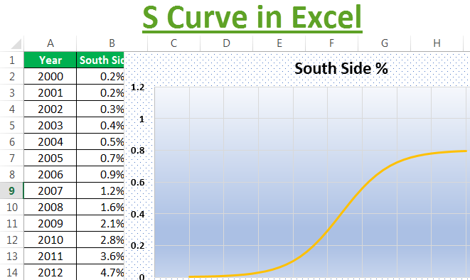 S Curve in Excel | How to Make S-Curve Graph in Excel? (with