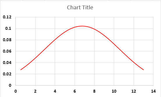 Standard Deviation Graph example 1-13