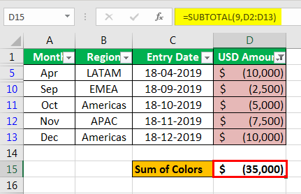 Sum by color in Excel Example1 -5