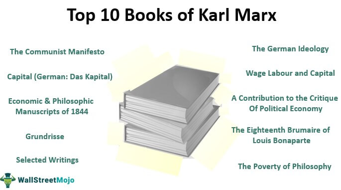 Top 10 Books of Karl Marx
