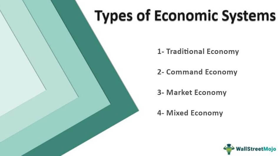 Types of Economic-Systems