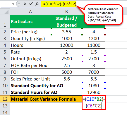 Variance Analysis Formula | List of Top 5 Variance Analysis Formula