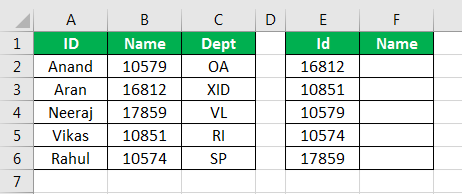 Vlookup to the left in excel Vlookup function is a very very useful function in excel. It is used to obtain values over a reference cell from a specific column. But Vlookup cannot be used simply on the left in excel. Introduction: The method of how to use vlookup to the left in excel is by using two different types of formulas: 1. Using Vlookup with If function 2. Using Vlookup with choose function The first function we will dicuss is Vlookup with If function: Usually in Vlookup function we search for values from left to right in a data table by the normal vlookup function it is not possible to search for a specific values from right to left. But in excel there are some tricks we can use to do that search. One such method is to use Vlookup with if Function. For example consider the following data below, We have data for some employees and their employee id's with their department name. In cell G2 we want to find the name of the employee in-respect to the employee id provided to us. If the data for the employee name was on the right side of the ID column we would have used the simple vlookup function to find out the value. 1. In cell G2 Write the following formula, 2. We will explain later how this function but to see the result press enter and see the result. 3. Now drag the formula to cell G6 and see the result. In the above formula we have created an array of two tables, One of ID and one of names. We are taking relative reference of id and searching them against the names from our array and show the exact match from the second column. In the above formula we are tricking excel to believe that the second column is actually A column. The Second method to Find Vlookup Values to the left is Using Choose Function: Similar to what we did with the if function we can also use choose function to find values using a vlookup function to the left of the data table. For the demonstration purpose, I will take the same data from above and make some slight changes in the data. Have a look at the data below, This time around we will find the depart name with respect to the Id provided. 1. In cell G2 write the following formula, 2. Again I will explain the use of function in detail below but first press enter to watch the result. 3. Drag the formula to the cell G6 and see the final result. In the above example we used choose function nested in Vlookup to find the value on the right of the cell. Let me explain choose function in detail: 1. {1,2} This is the array created for the data table. 2. In the first column we selected the data from B column which is our relative reference. 3. In the second column we selected the data from A column which is the data we want. 4. In our formula the name column is the first column on the left and the Id column is the second column on the right. 5. We used vlookup function to find the data from right to left using the choose function. 6. This is also known as reverse lookup in excel. Explanation of Vlookup to the Left in Excel: In normal Vlookup we need the column numbers to find the value from a reference cell. And in Vlookups we can only find the data which are in the right columns to the reference cell. Vlookup to the left or reverse vlookup is done to find the respective values which are in the left column of the reference cell. Another function apart from Vlookup used in Index and Match function. How to use Vlookup to the left in Excel: To Use reverse look up or Vlookup to the left there are two functions which can be nested in the vlookup function to find the values for a reference cell on the left column of the data table. They are: 1. If Function 2. Choose Function. In the above functions we create an array data table and make excel assume that the data on the left column is actually on the right column and find the exact match. Things to Remember in Vlookup to The Left in Excel: There are few things which we need to remember in Vlookup to the left in excel: 1. We need to create an array of data set for the reference. 2. The array reference must be absolute. 3. Vlookup to the left is also known as Reverse Vlookup in Excel.