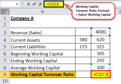 Working capital turnover eg 4.1png
