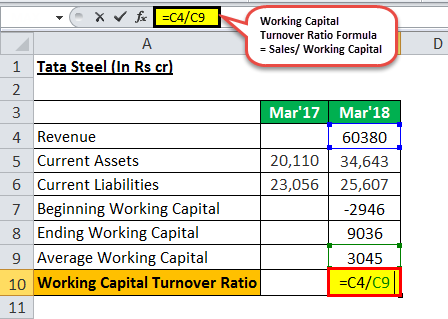Working capital turnover eg 5.1png