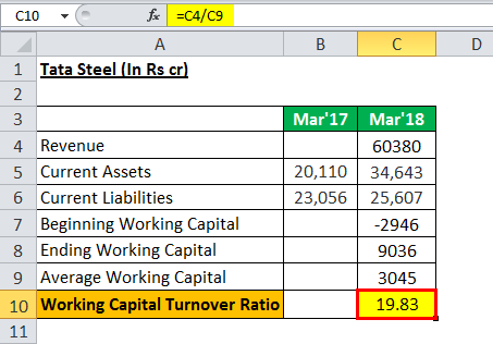 Working capital turnover eg 5.2png