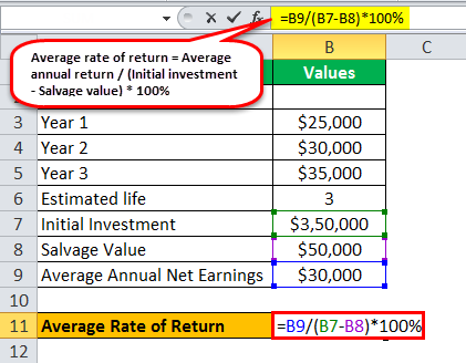 Average Rate of Return Formula example 1.3
