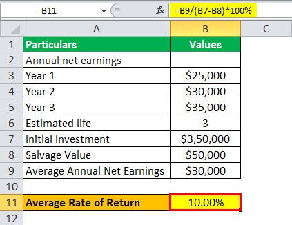Average Rate of Return Formula example 1.4