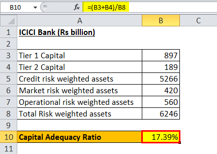 Capital Adequacy Ratio example 3.3