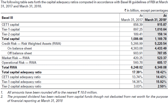 Capital Adequacy Ratio example 3.4